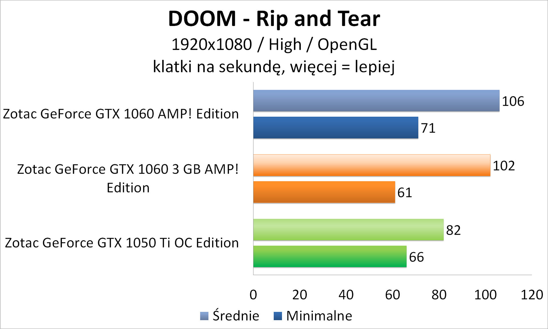 Zotac GeForce GTX 1050 Ti OC Edition - 3DMark - DOOM