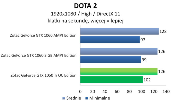 Zotac GeForce GTX 1050 Ti OC Edition - DOTA 2