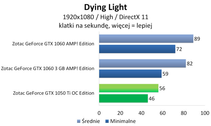 Zotac GeForce GTX 1050 Ti OC Edition - Dying Light