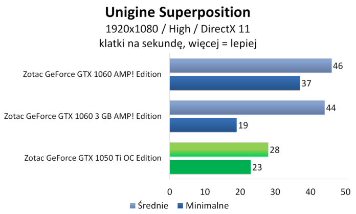 Zotac GeForce GTX 1050 Ti OC Edition - Unigine Superposition