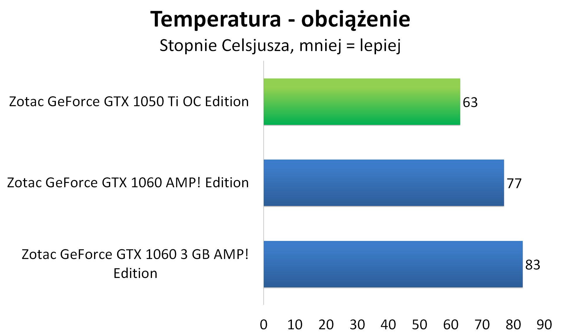 Zotac GeForce GTX 1050 Ti OC Edition - Temperatura - obciążenie