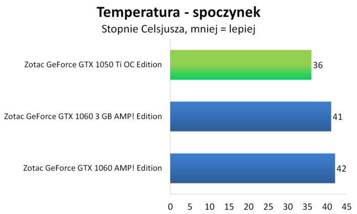 Zotac GeForce GTX 1050 Ti OC Edition - Temperatura - spoczynek