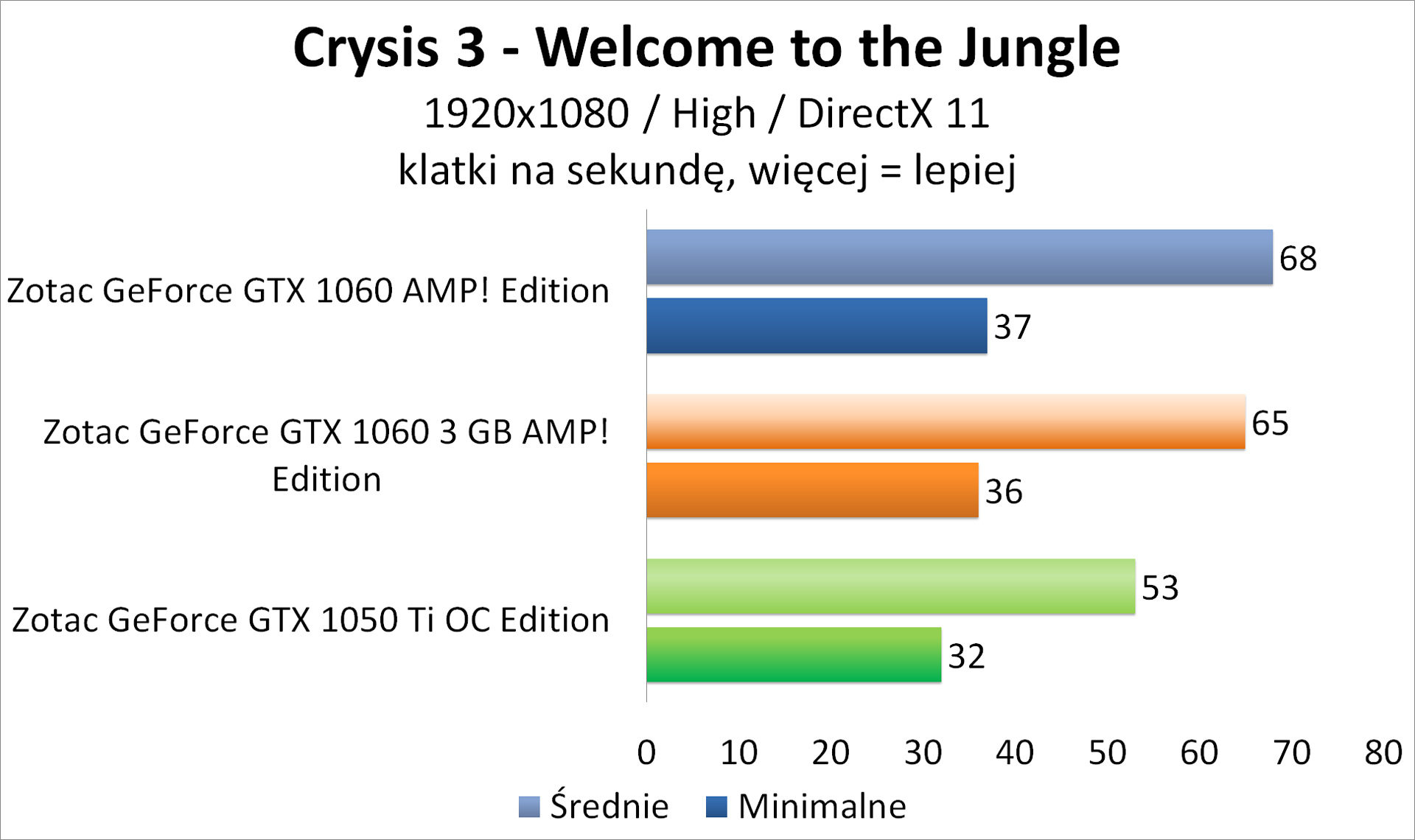 Zotac GeForce GTX 1050 Ti OC Edition - 3DMark - Crysis 3