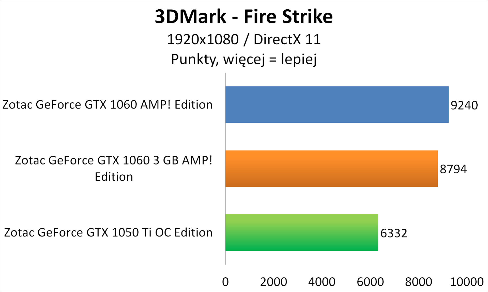 Zotac GeForce GTX 1050 Ti OC Edition - 3DMark - Fire Strike