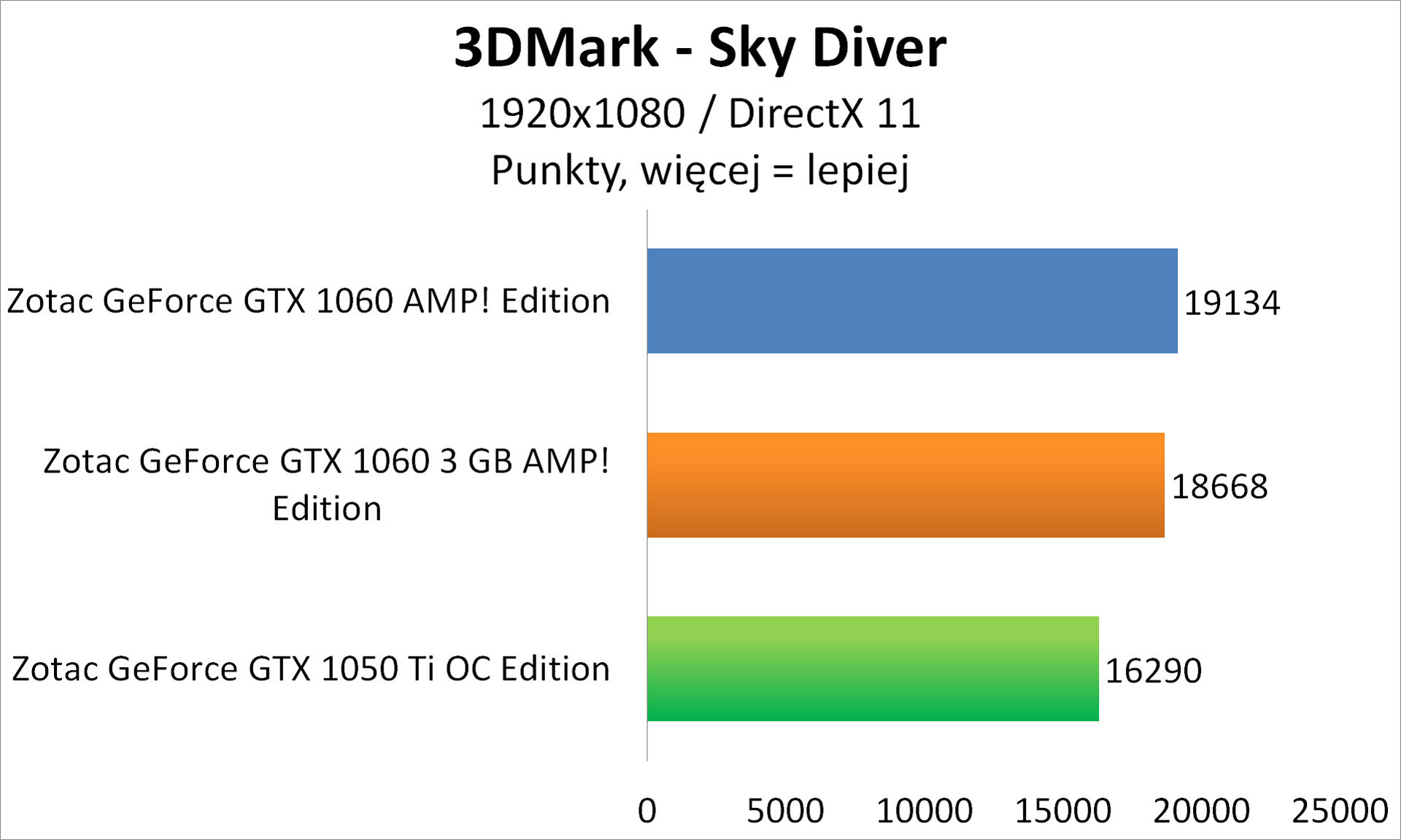 Zotac GeForce GTX 1050 Ti OC Edition - 3DMark - Sky Diver