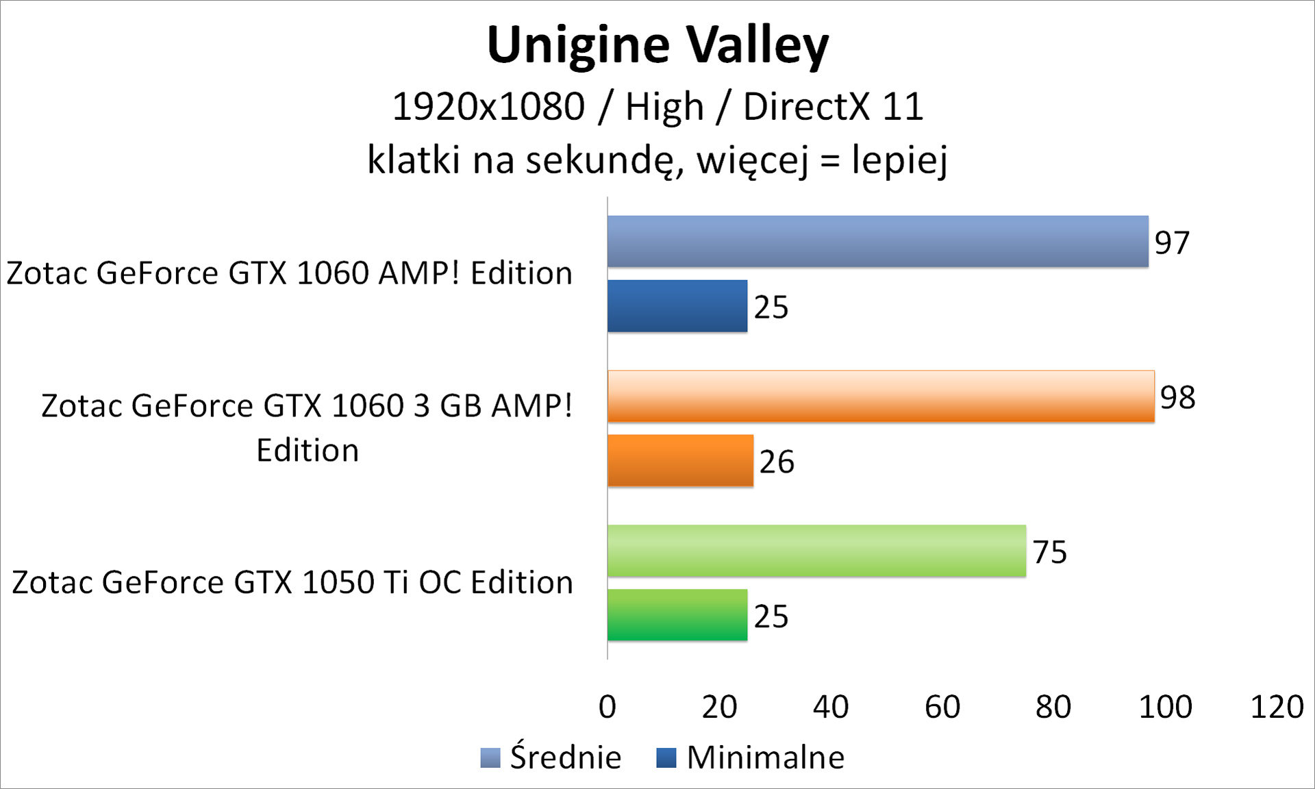 Zotac GeForce GTX 1050 Ti OC Edition - Unigine Valley