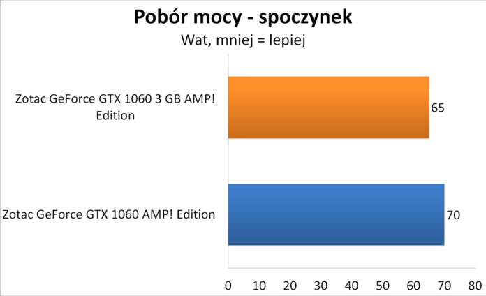 Zotac GeForce GTX 1060 3GB AMP! Edition - Pobór mocy - spoczynek