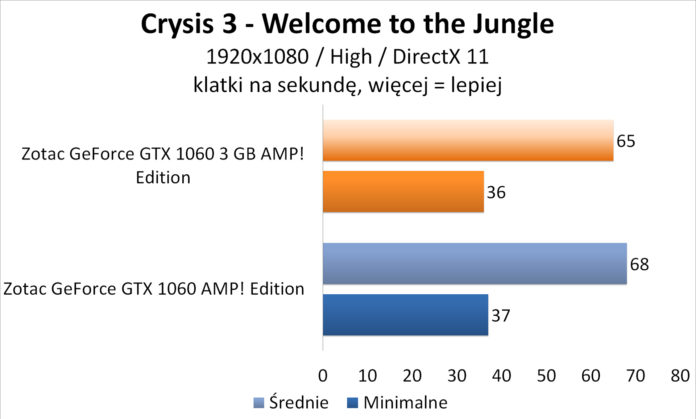 Zotac GeForce GTX 1060 3GB AMP! Edition - Crysis 3