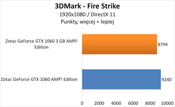 Zotac GeForce GTX 1060 3GB AMP! Edition - 3DMark Fire Strike