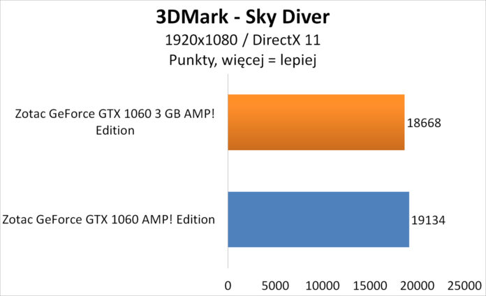 Zotac GeForce GTX 1060 3GB AMP! Edition - 3DMark Sky Diver
