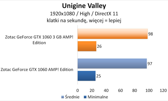 Zotac GeForce GTX 1060 3GB AMP! Edition - Unigine Valley