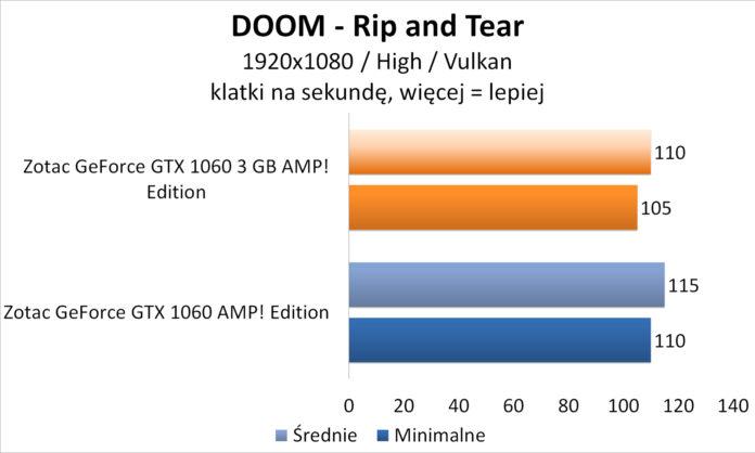 Zotac GeForce GTX 1060 3GB AMP! Edition - DOOM