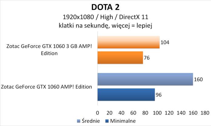 Zotac GeForce GTX 1060 3GB AMP! Edition - DOTA 2