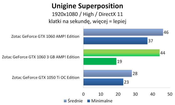 Zotac GeForce GTX 1060 3GB AMP! Edition - Unigine Superposition
