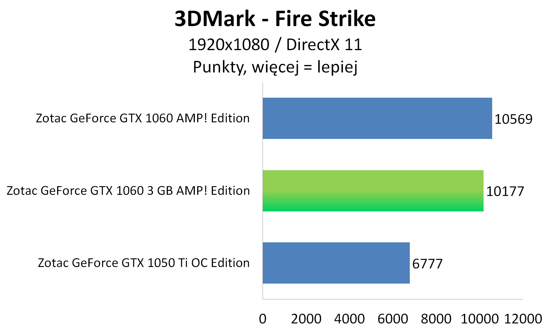Zotac GeForce GTX 1060 3GB AMP Edition 3DMark Fire Strike