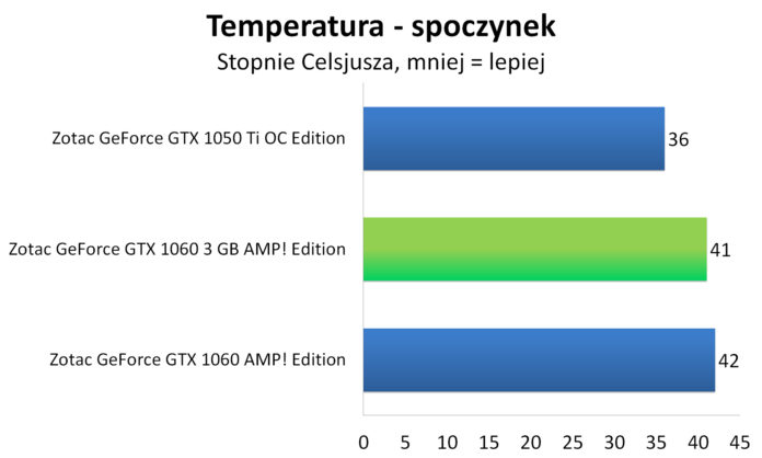Zotac GeForce GTX 1060 3GB AMP! Edition - Temperatura - spoczynek