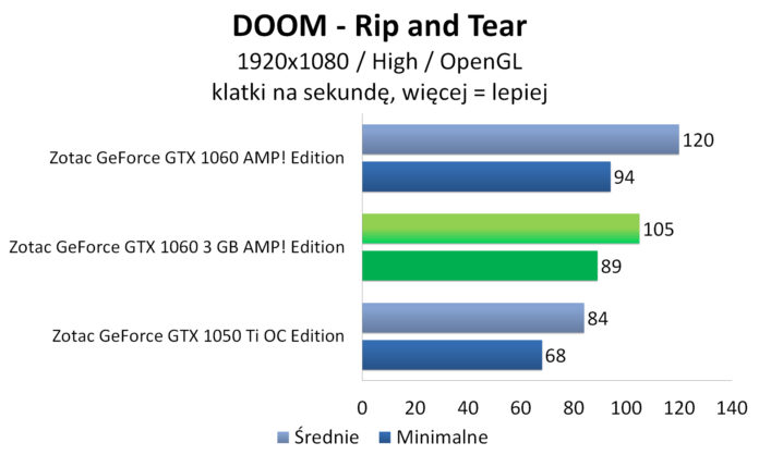 Zotac GeForce GTX 1060 3GB AMP! Edition - DOOM