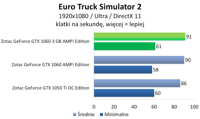 Zotac GeForce GTX 1060 3GB AMP! Edition - Euro Truck Simulator 2