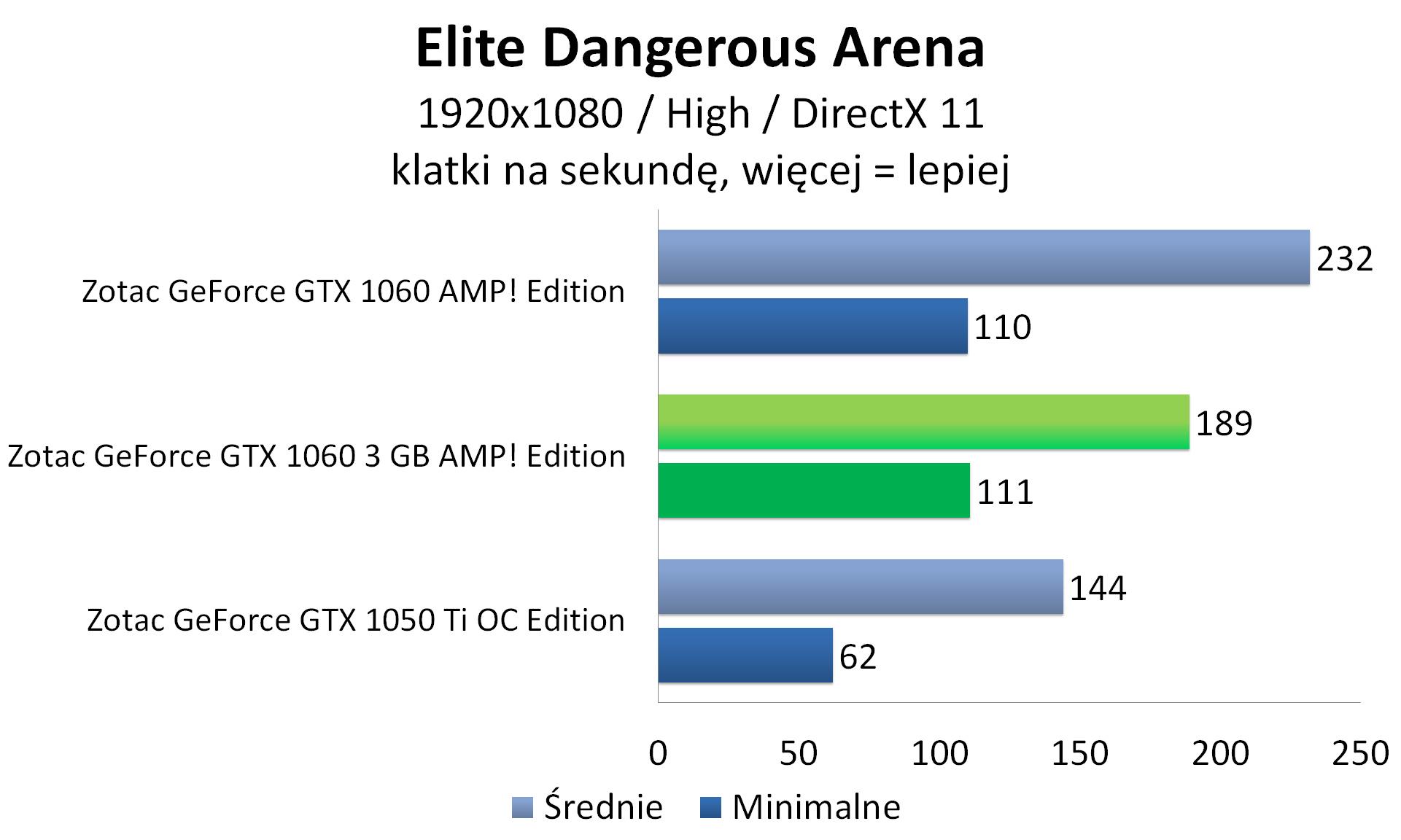 Zotac GeForce GTX 1060 3GB AMP! Edition - młodsza wersja GTX