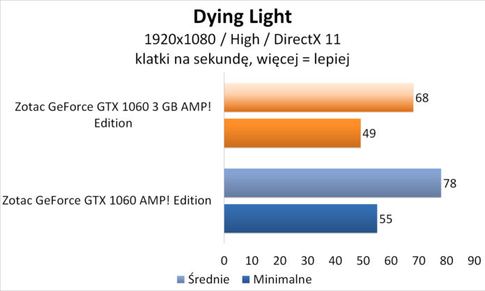 Zotac GeForce GTX 1060 3GB AMP! Edition - Dying Light