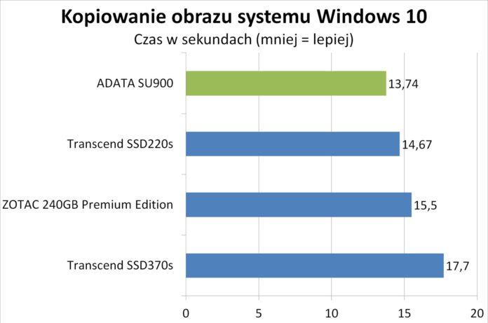 ADATA SU900 - kopiowanie obrazu systemu Windows 10