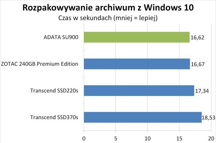 ADATA SU900 - Rozpakowywanie archiwum z Windows 10