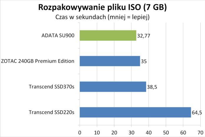 ADATA SU900 - Rozpakowywanie pliku ISO
