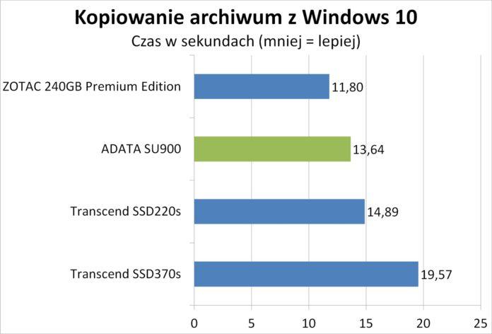 ADATA SU900 - Kopiowanie spakowanego obrazu Windows 10 w 7zip