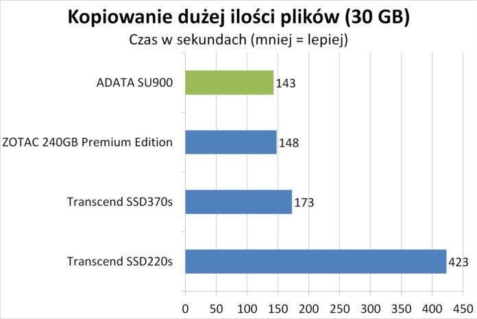 ADATA SU900 - Czas kopiowania dużej ilości plików