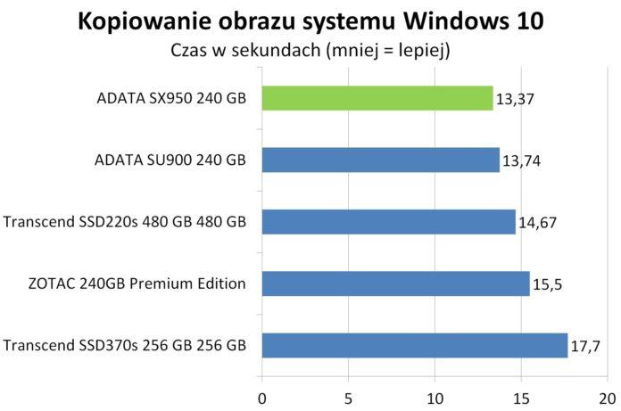 ADATA SX950 - Kopiowanie obrazu Windows 10