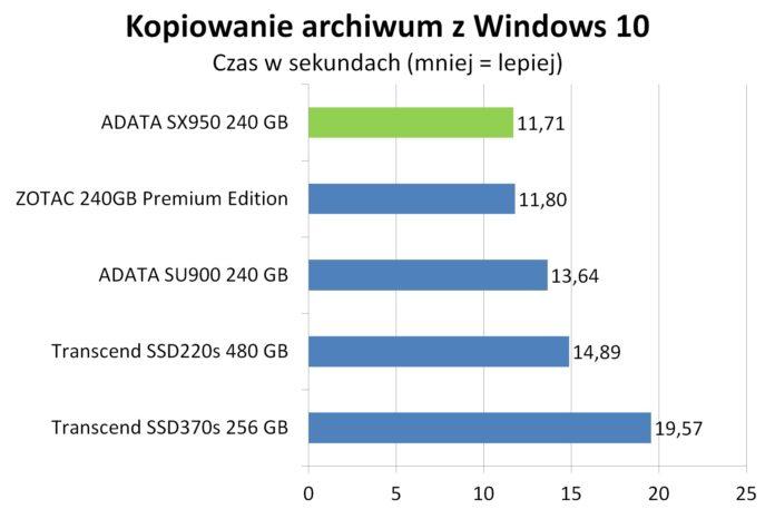 ADATA SX950 - kopiowanie archiwum z Windows 10