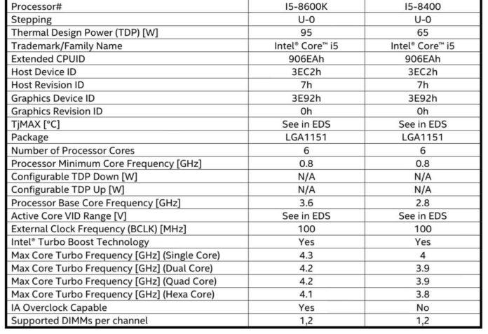 Poznaliśmy specyfikację 4 procesorów z serii Intel Coffee Lake 1