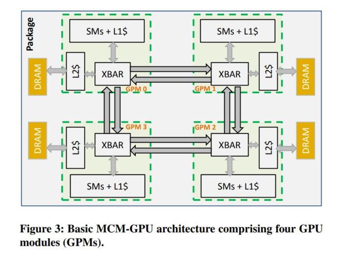 MCM GPU:Multi Chip Module