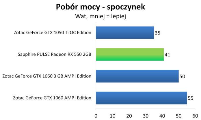 Sapphire PULSE Radeon RX 550 - Pobór mocy - spoczynek