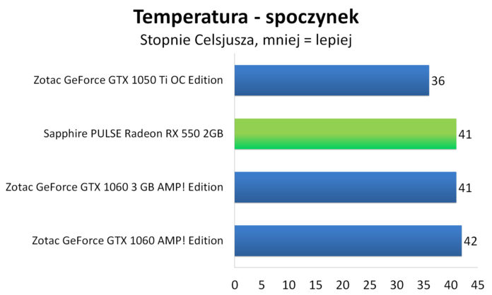 Sapphire PULSE Radeon RX 550 - Temperatury - spoczynek