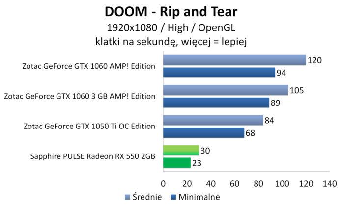 Sapphire PULSE Radeon RX 550 - DOOM