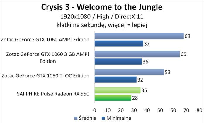Sapphire PULSE Radeon RX 550 - Crysis 3