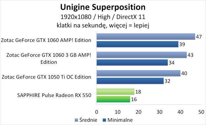 Sapphire PULSE Radeon RX 550 - Unigine Superposition