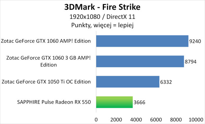 Sapphire PULSE Radeon RX 550 - 3DMark - Fire Strike