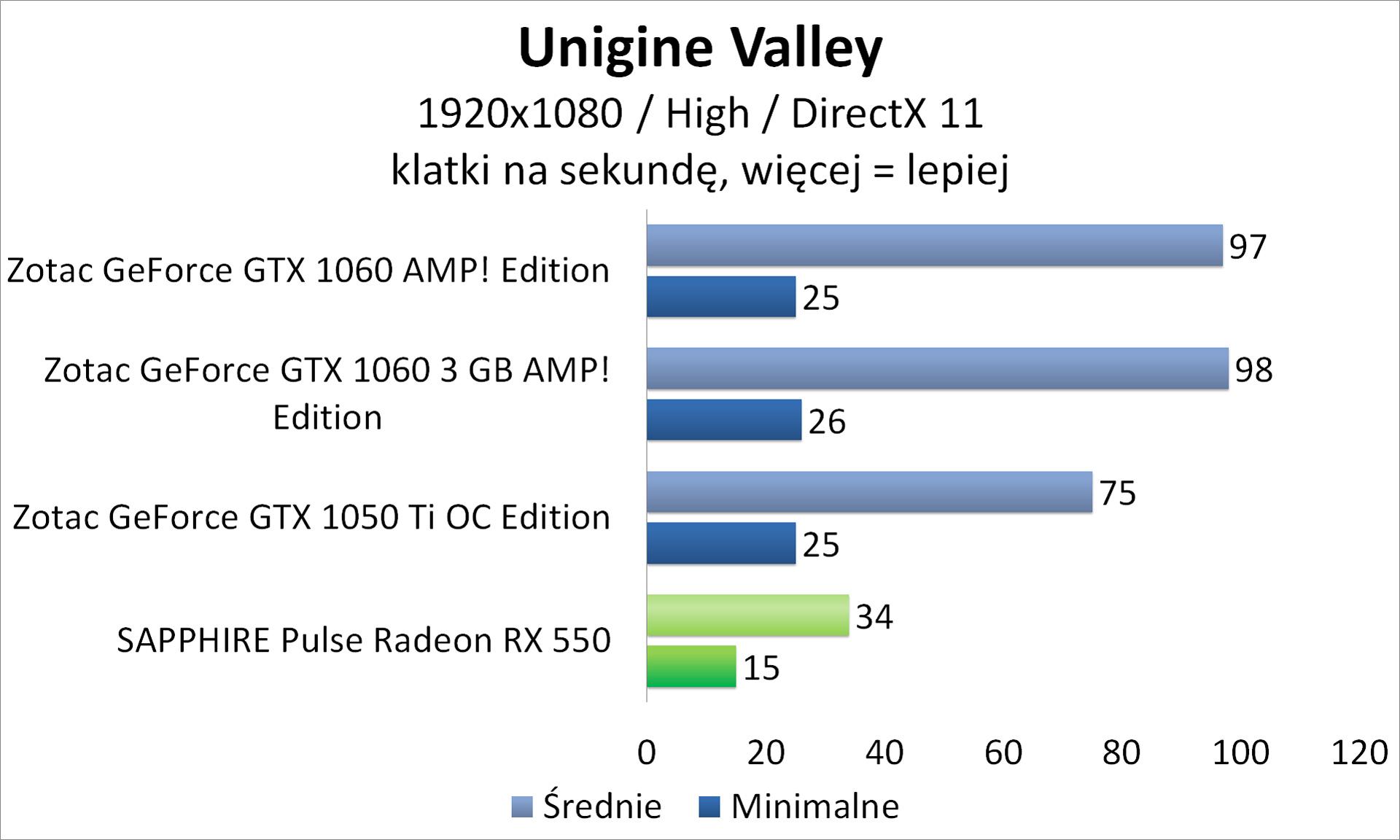 Sapphire PULSE Radeon RX 550 - mała, ale wydajna karta mini-ITX