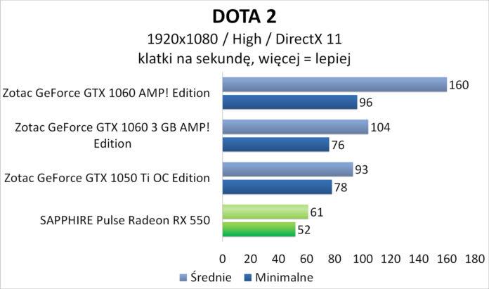 Sapphire PULSE Radeon RX 550 - DOTA 2