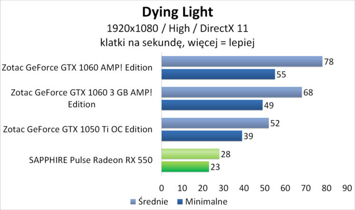 Sapphire PULSE Radeon RX 550 - Dying Light