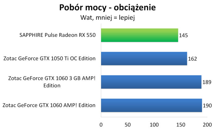 Sapphire PULSE Radeon RX 550 - Pobór mocy - obciążenie