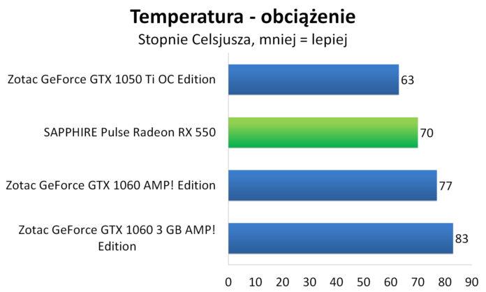 Sapphire PULSE Radeon RX 550 - Temperatury - obciążenie