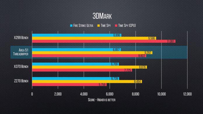 AMD Ryzen Threadripper - LinusTechTips benchmark