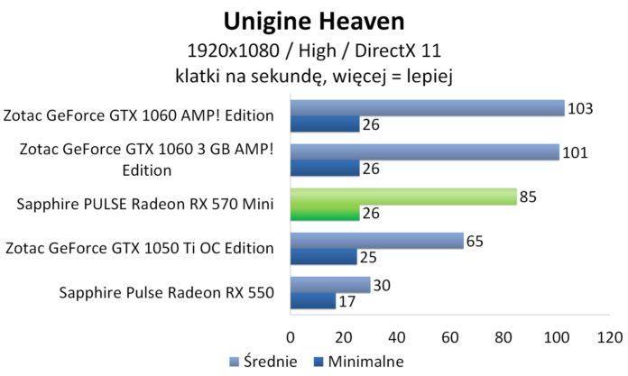 Sapphire PULSE Radeon RX 570 Mini - Unigine Heaven