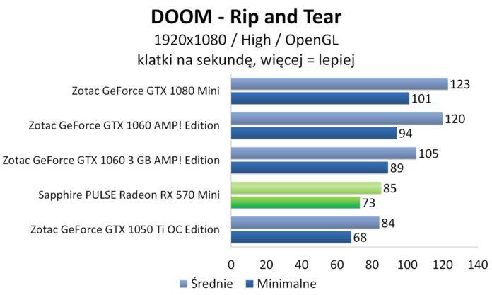 Sapphire PULSE Radeon RX 570 Mini - DOOM - OpenGL