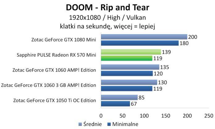 Sapphire PULSE Radeon RX 570 Mini – DOOM – Vulkan