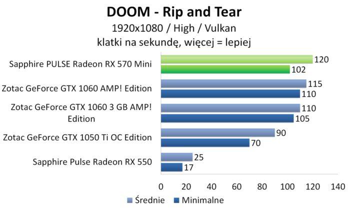 Sapphire PULSE Radeon RX 570 Mini - DOOM - Vulkan