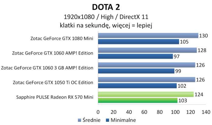 Sapphire PULSE Radeon RX 570 Mini – DOTA 2